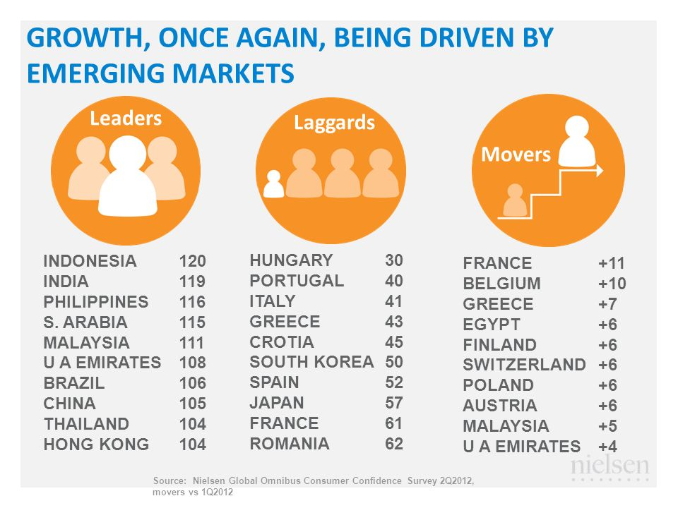 GROWTH, ONCE AGAIN, BEING DRIVEN BY EMERGING MARKETS INDONESIA120 INDIA119 PHILIPPINES116 S.
