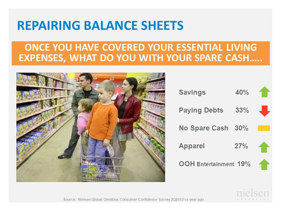 REPAIRING BALANCE SHEETS ONCE YOU HAVE COVERED YOUR ESSENTIAL LIVING EXPENSES, WHAT DO YOU WITH YOUR SPARE CASH…..