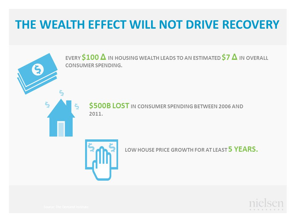 THE WEALTH EFFECT WILL NOT DRIVE RECOVERY EVERY $100 Δ IN HOUSING WEALTH LEADS TO AN ESTIMATED $7 Δ IN OVERALL CONSUMER SPENDING.