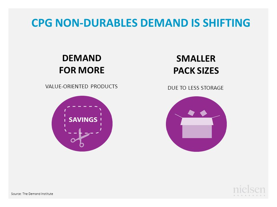 CPG NON-DURABLES DEMAND IS SHIFTING SMALLER PACK SIZES DUE TO LESS STORAGE DEMAND FOR MORE VALUE-ORIENTED PRODUCTS Source: The Demand Institute