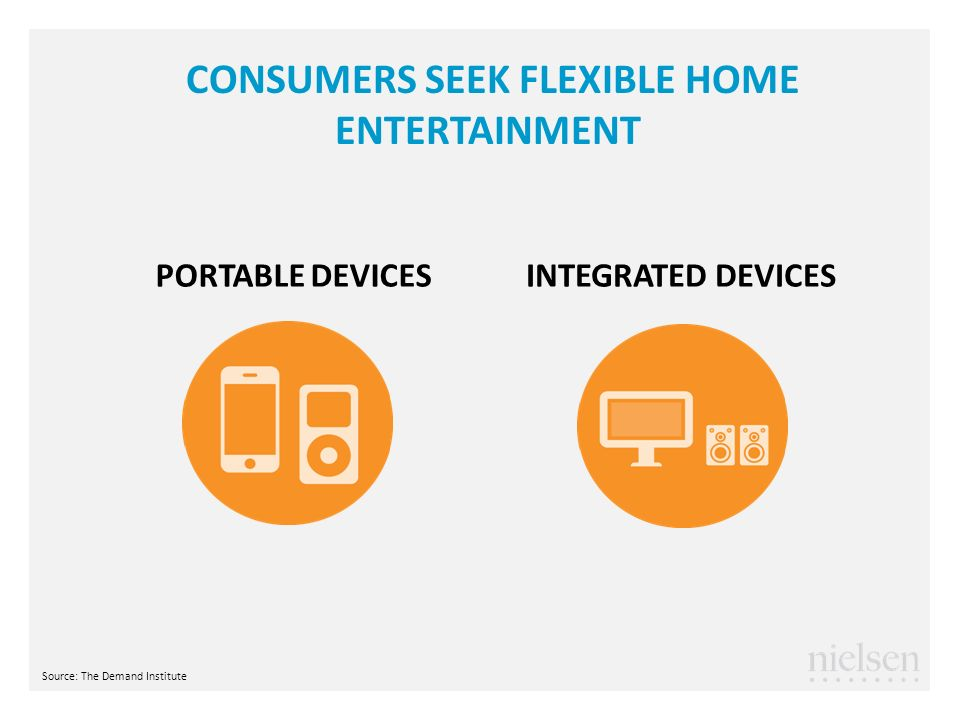 CONSUMERS SEEK FLEXIBLE HOME ENTERTAINMENT PORTABLE DEVICESINTEGRATED DEVICES Source: The Demand Institute