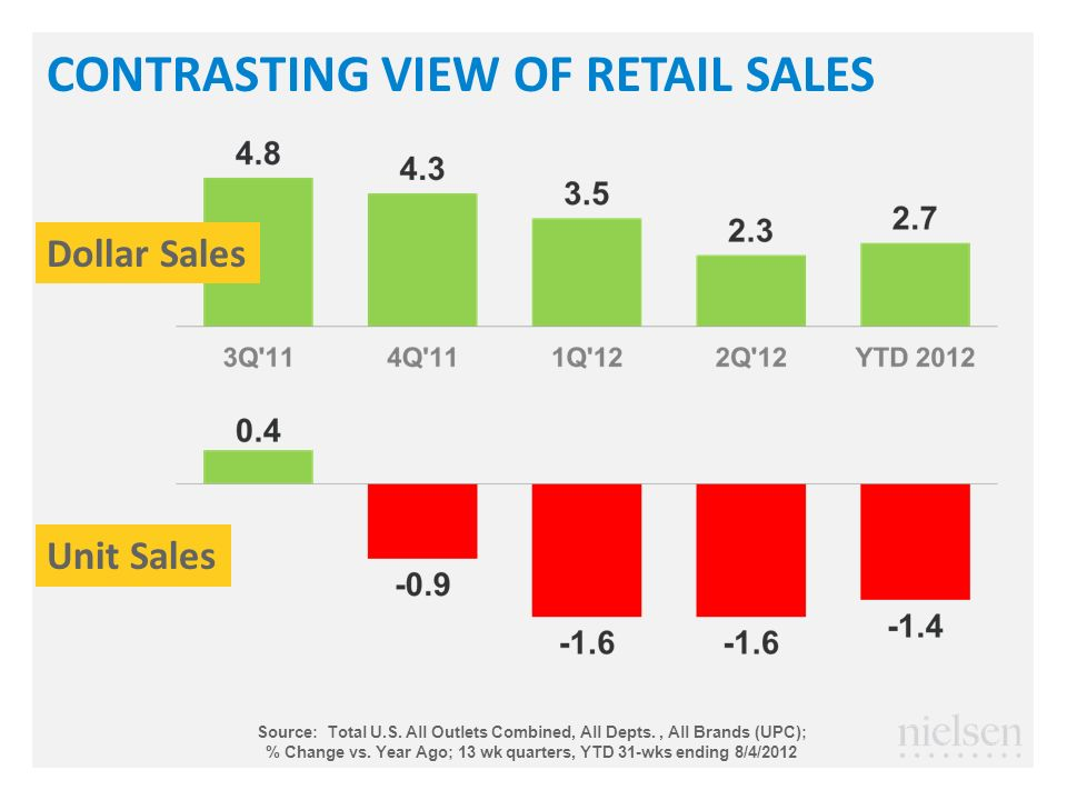CONTRASTING VIEW OF RETAIL SALES Dollar Sales Unit Sales Source: Total U.S.