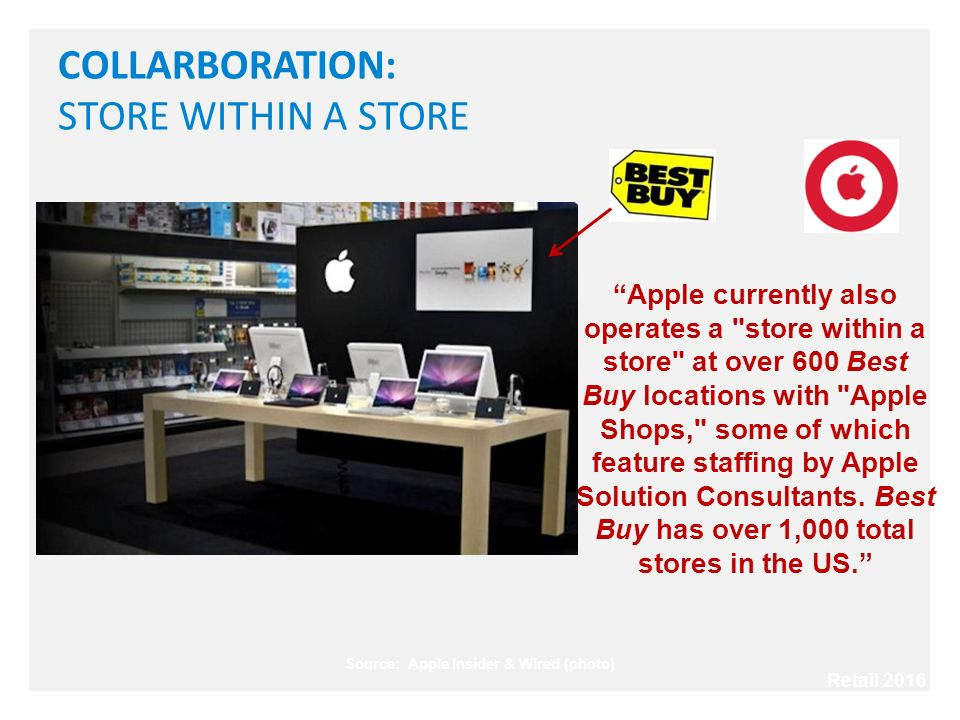 COLLARBORATION: STORE WITHIN A STORE Source: Apple Insider & Wired (photo) Apple currently also operates a store within a store at over 600 Best Buy locations with Apple Shops, some of which feature staffing by Apple Solution Consultants.