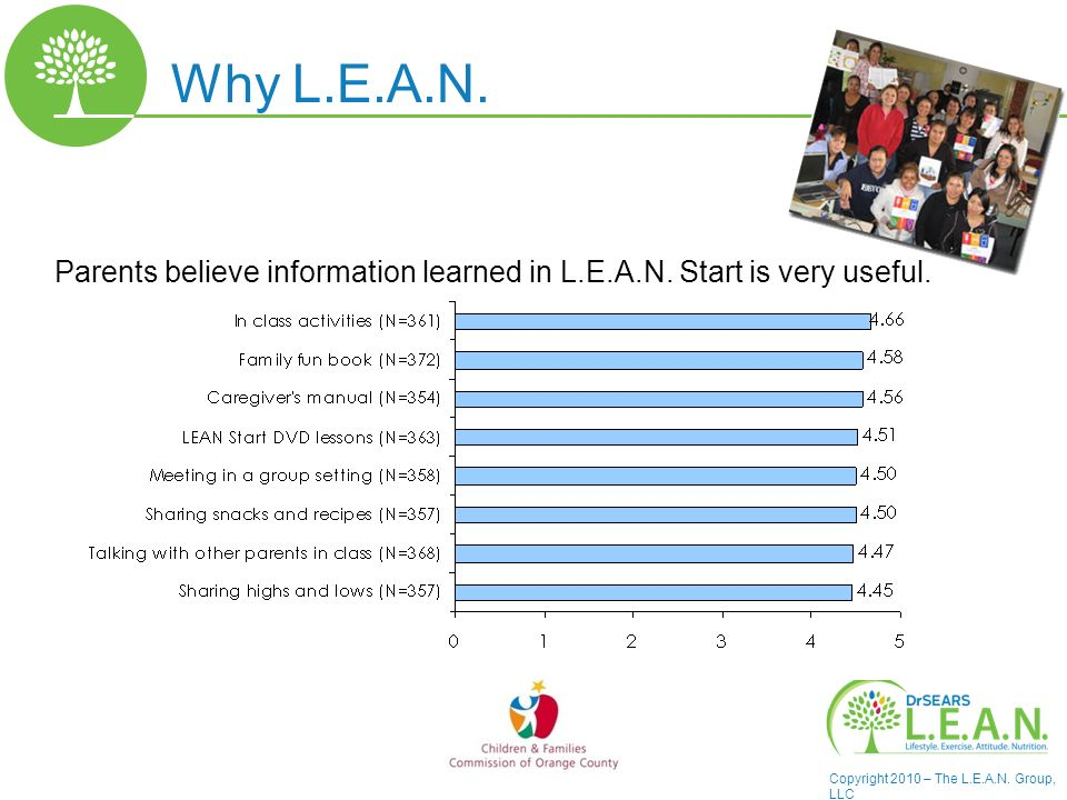 Copyright 2010 – The L.E.A.N. Group, LLC Parents believe information learned in L.E.A.N.
