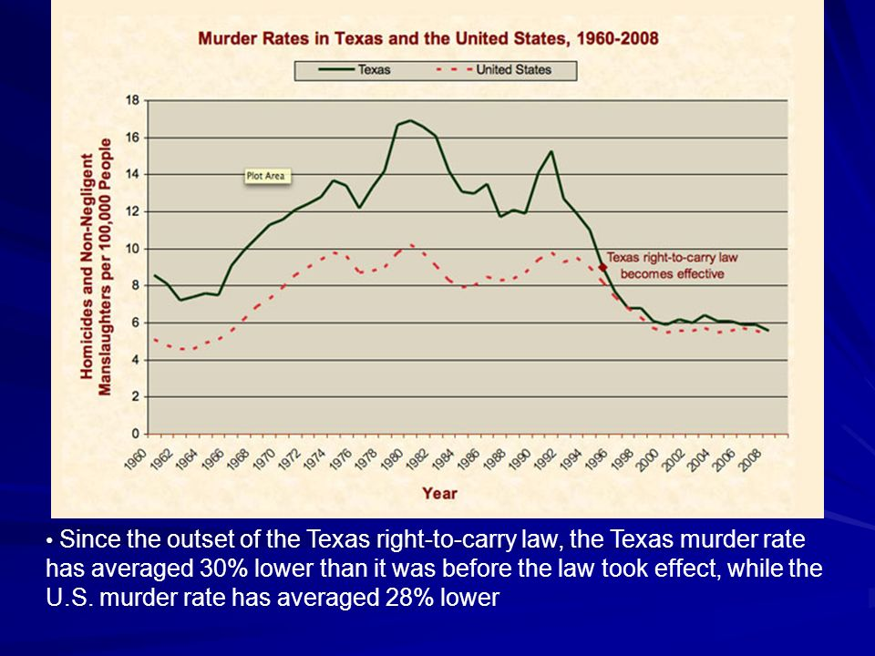 Since the outset of the Texas right-to-carry law, the Texas murder rate has averaged 30% lower than it was before the law took effect, while the U.S.