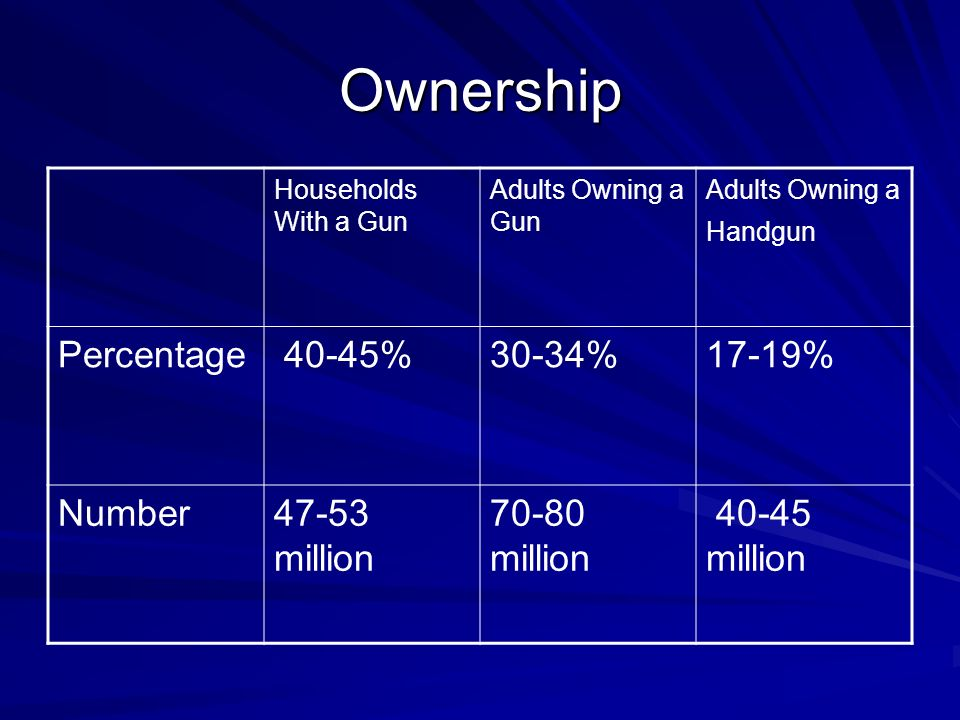 Ownership Households With a Gun Adults Owning a Gun Adults Owning a Handgun Percentage 40-45%30-34%17-19% Number47-53 million million million