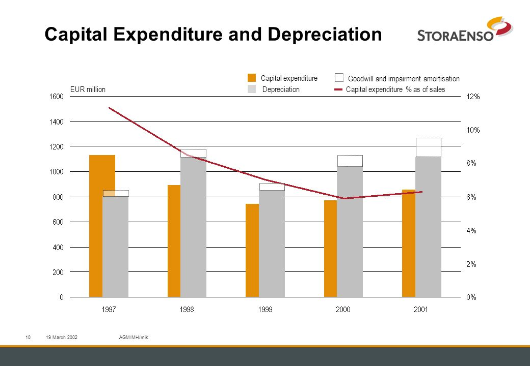 19 March 2002AGM/MH/mik10 Capital Expenditure and Depreciation Capital expenditure Capital expenditure % as of salesEUR millionDepreciation Goodwill and impairment amortisation