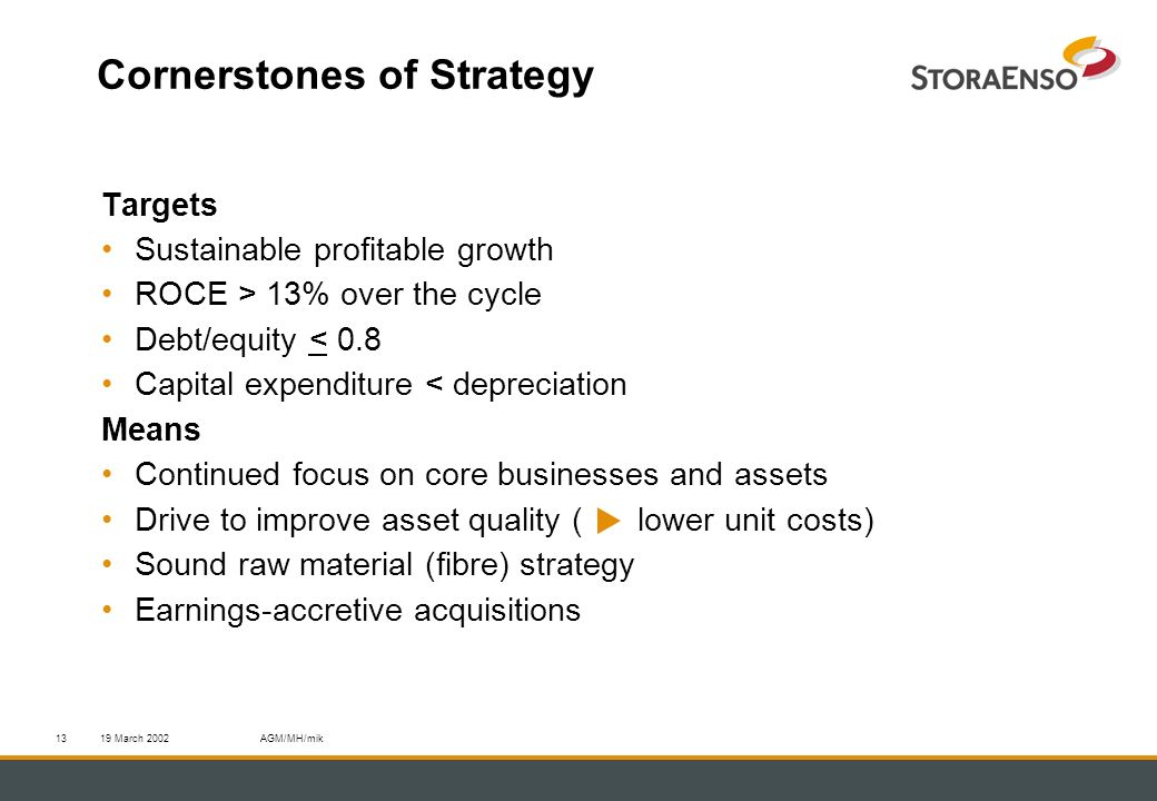 19 March 2002AGM/MH/mik13 Cornerstones of Strategy Targets Sustainable profitable growth ROCE > 13% over the cycle Debt/equity < 0.8 Capital expenditure < depreciation Means Continued focus on core businesses and assets Drive to improve asset quality ( lower unit costs) Sound raw material (fibre) strategy Earnings-accretive acquisitions