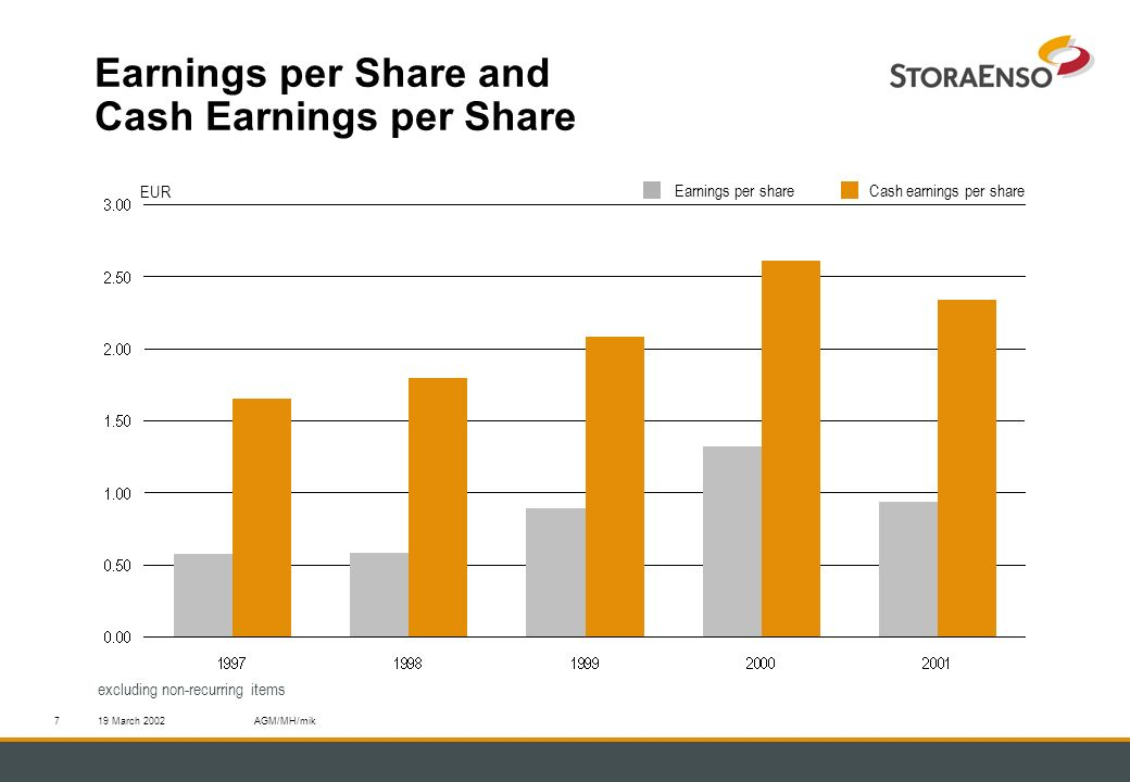 19 March 2002AGM/MH/mik7 Earnings per Share and Cash Earnings per Share excluding non-recurring items EUR Cash earnings per shareEarnings per share