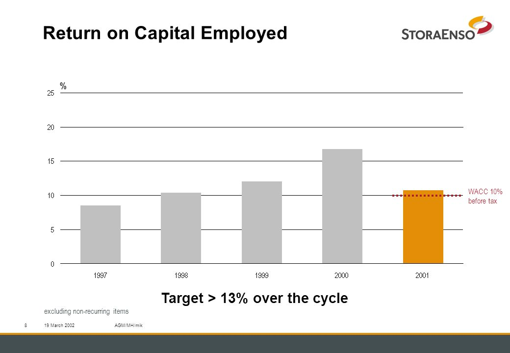 19 March 2002AGM/MH/mik8 Return on Capital Employed Target > 13% over the cycle % excluding non-recurring items WACC 10% before tax