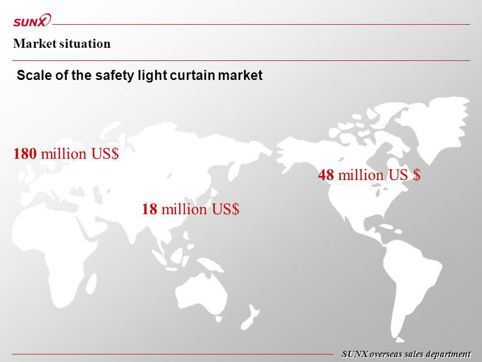 180 million US$ 48 million US $ 18 million US$ Scale of the safety light curtain market SUNX overseas sales department Market situation