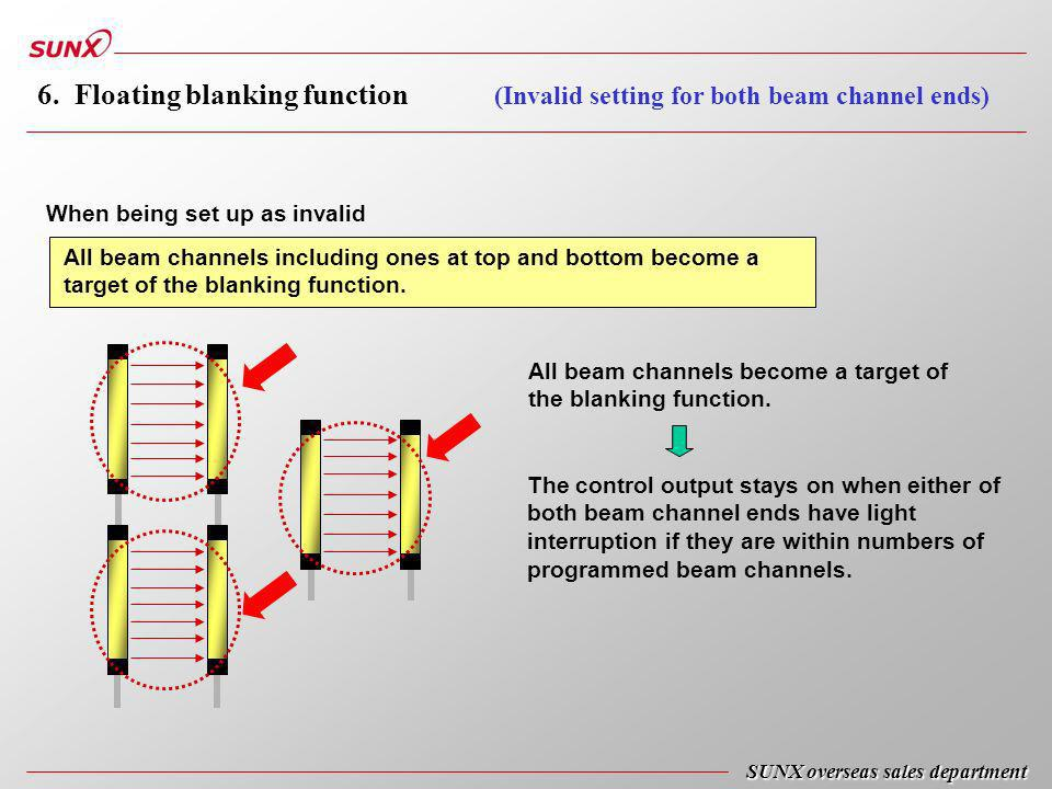 The control output stays on when either of both beam channel ends have light interruption if they are within numbers of programmed beam channels.
