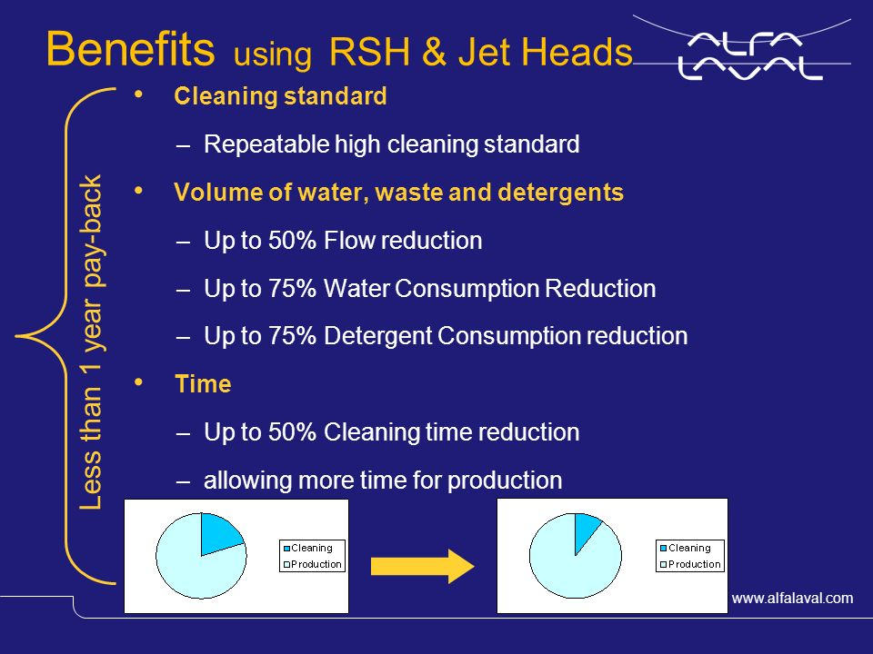 Slide 18 Kettle Added value by using Rotary Jet Heads The cleaning time can be reduced by 37 % Shorter down time The costs can be reduced by 35 % Validation possibility