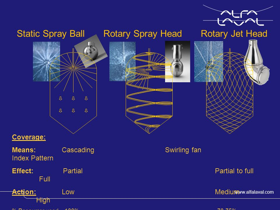 Comparing Static Spray Ball with Rotary Jet Head Cleaning with Cleaning with Static Spray Ball Rotary Jet Head