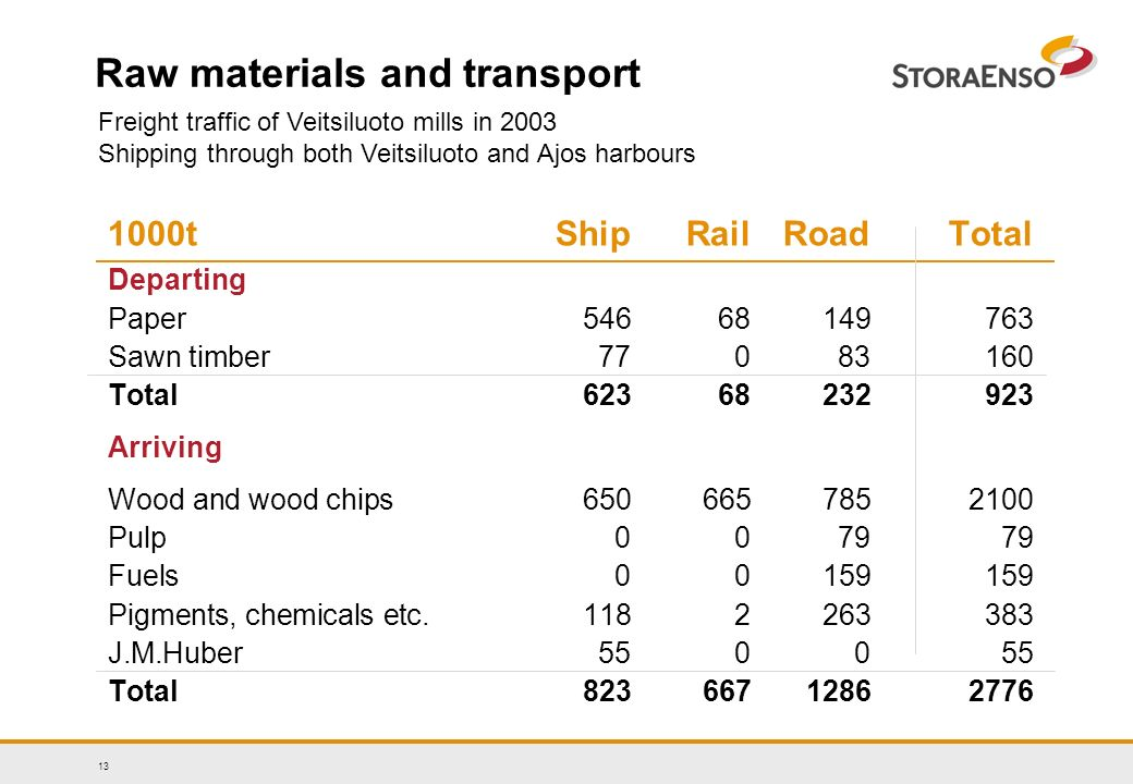 13 Raw materials and transport 1000tShipRailRoadTotal Departing Paper Sawn timber Total Arriving Wood and wood chips Pulp Fuels Pigments, chemicals etc J.M.Huber Total Freight traffic of Veitsiluoto mills in 2003 Shipping through both Veitsiluoto and Ajos harbours