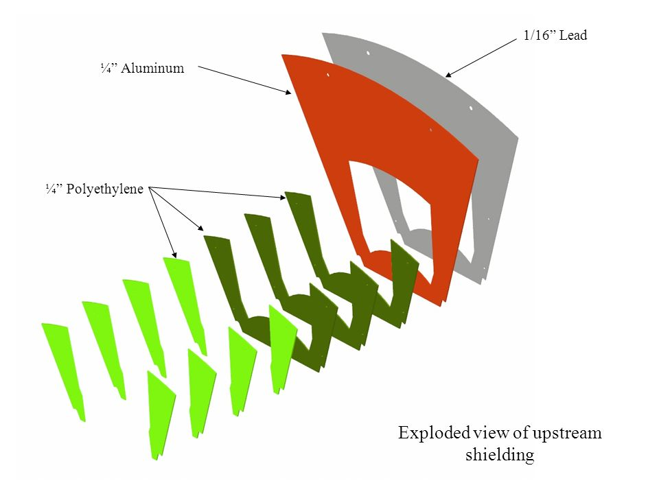Exploded view of upstream shielding 1/16 Lead ¼ Aluminum ¼ Polyethylene