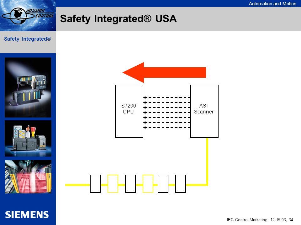 Automation and Motion IEC Control Marketing, , 34 Safety Integrated® ASI Scanner S7200 CPU Safety Integrated® USA