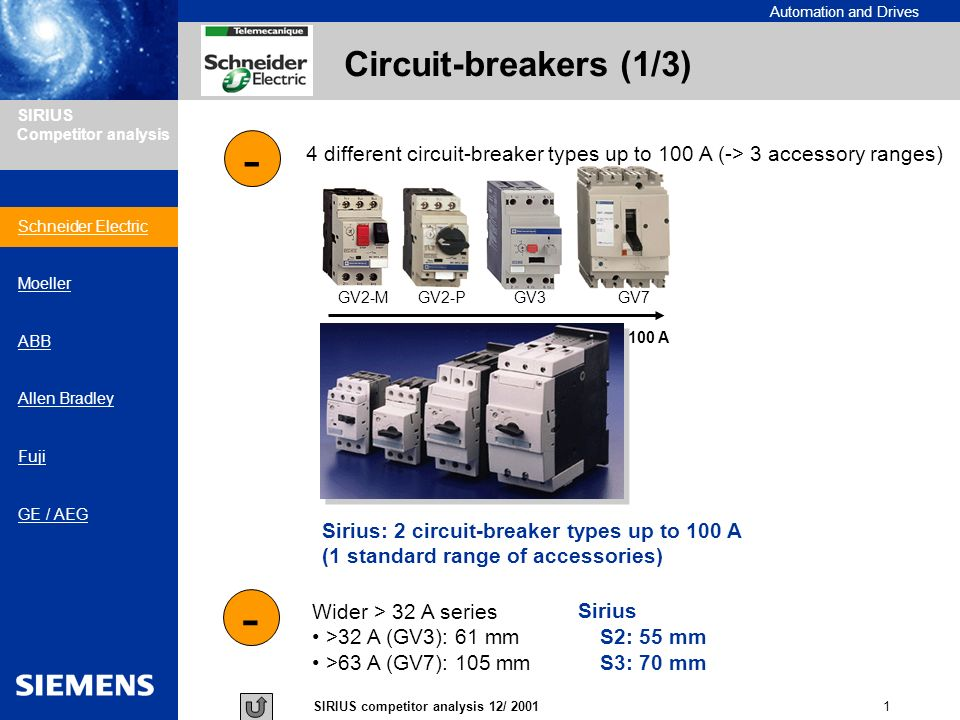 Automation and Drives 1SIRIUS competitor analysis 12/ 2001 SIRIUS Competitor analysis Circuit-breakers (1/3) - 4 different circuit-breaker types up to 100 A (-> 3 accessory ranges) - Wider > 32 A series >32 A (GV3): 61 mmS2: 55 mm >63 A (GV7): 105 mmS3: 70 mm GV2-MGV2-PGV7GV3 100 A Sirius: 2 circuit-breaker types up to 100 A (1 standard range of accessories) Sirius Schneider Electric Moeller ABB Allen Bradley Fuji GE / AEG