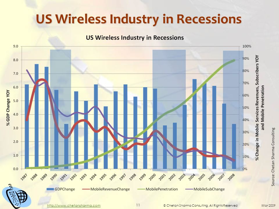 © Chetan Sharma Consulting, All Rights Reserved Mar 2009 11 http://www.chetansharma.com US Wireless Industry in Recessions