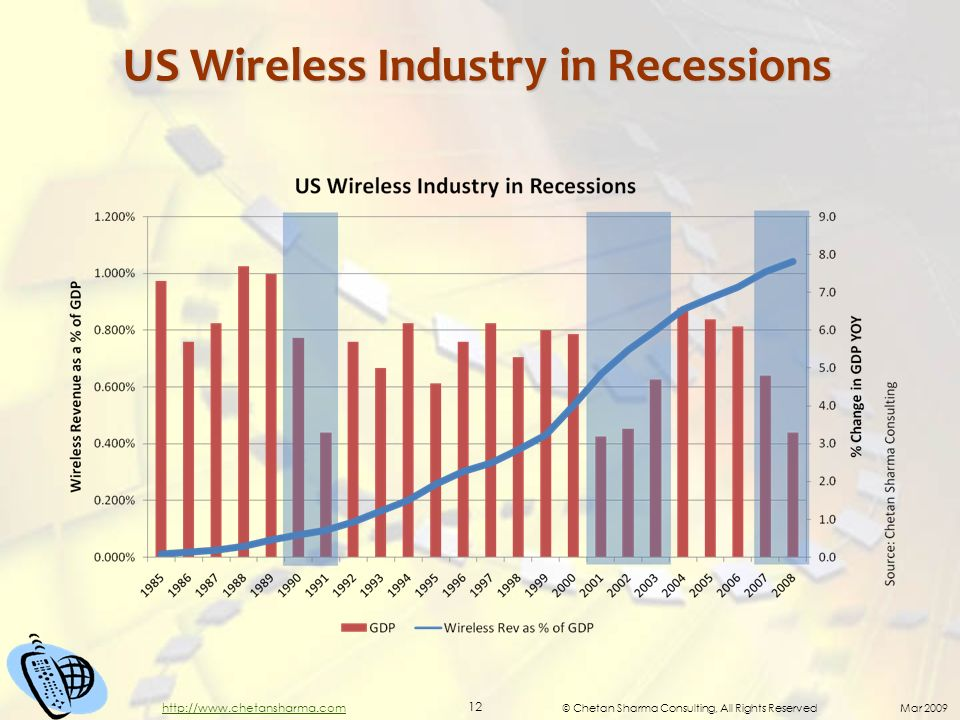 © Chetan Sharma Consulting, All Rights Reserved Mar 2009 12 http://www.chetansharma.com US Wireless Industry in Recessions