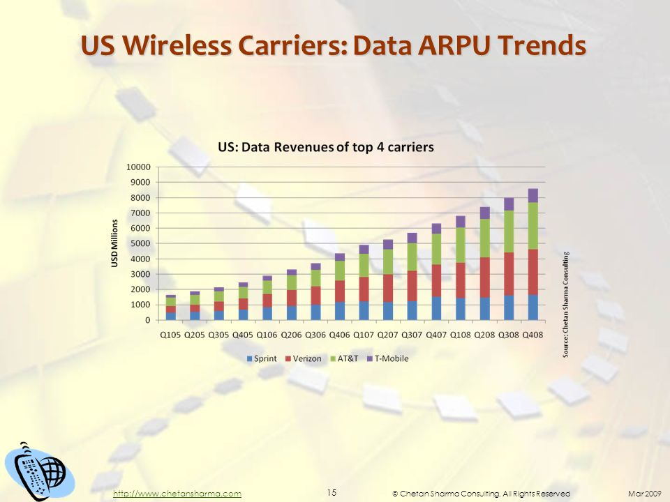 © Chetan Sharma Consulting, All Rights Reserved Mar 2009 15 http://www.chetansharma.com US Wireless Carriers: Data ARPU Trends