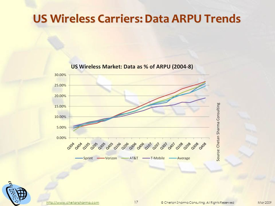 © Chetan Sharma Consulting, All Rights Reserved Mar 2009 17 http://www.chetansharma.com US Wireless Carriers: Data ARPU Trends