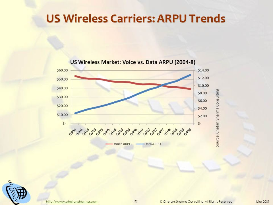 © Chetan Sharma Consulting, All Rights Reserved Mar 2009 18 http://www.chetansharma.com US Wireless Carriers: ARPU Trends