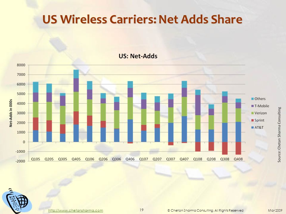 © Chetan Sharma Consulting, All Rights Reserved Mar 2009 19 http://www.chetansharma.com US Wireless Carriers: Net Adds Share