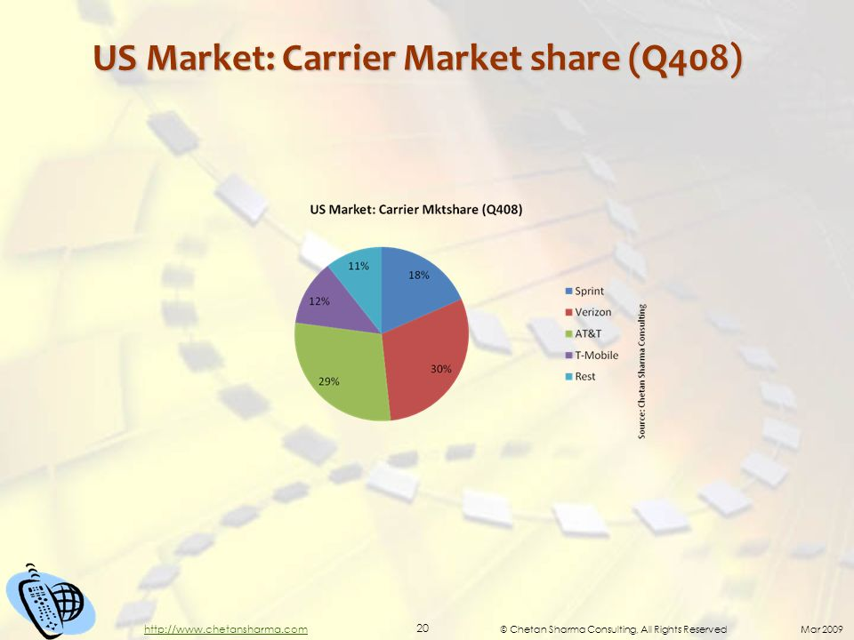 © Chetan Sharma Consulting, All Rights Reserved Mar 2009 20 http://www.chetansharma.com US Market: Carrier Market share (Q408)