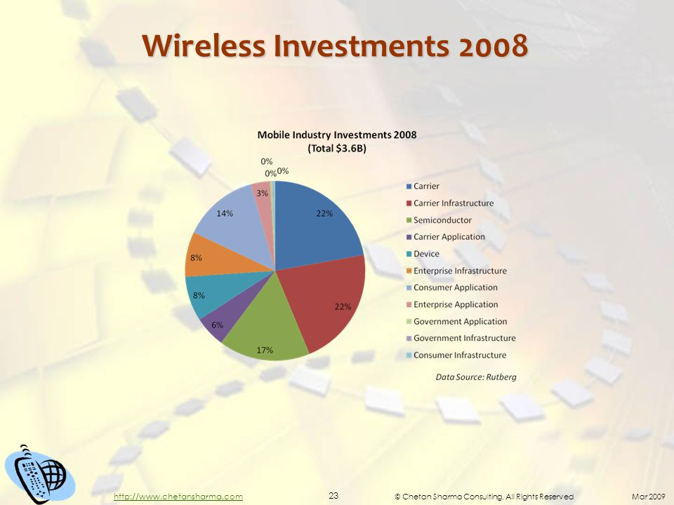 © Chetan Sharma Consulting, All Rights Reserved Mar 2009 23 http://www.chetansharma.com Wireless Investments 2008