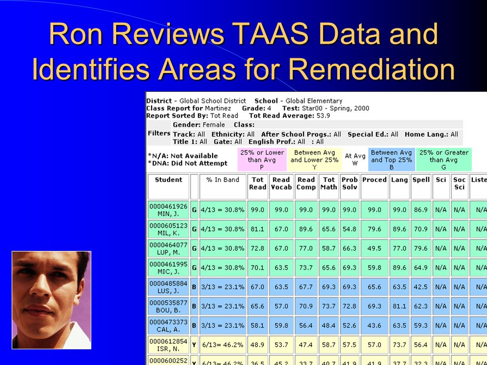 Ron Reviews TAAS Data and Identifies Areas for Remediation