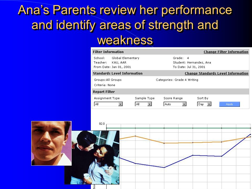 Anas Parents review her performance and identify areas of strength and weakness