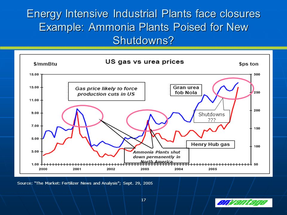 17 Energy Intensive Industrial Plants face closures Example: Ammonia Plants Poised for New Shutdowns.