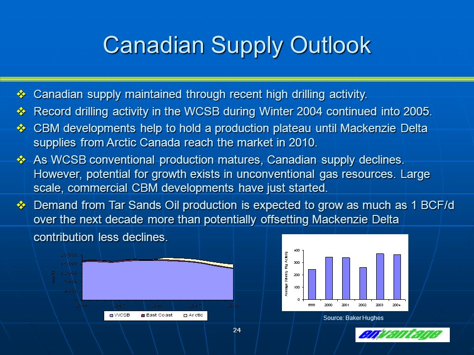 24 Canadian Supply Outlook Canadian supply maintained through recent high drilling activity.