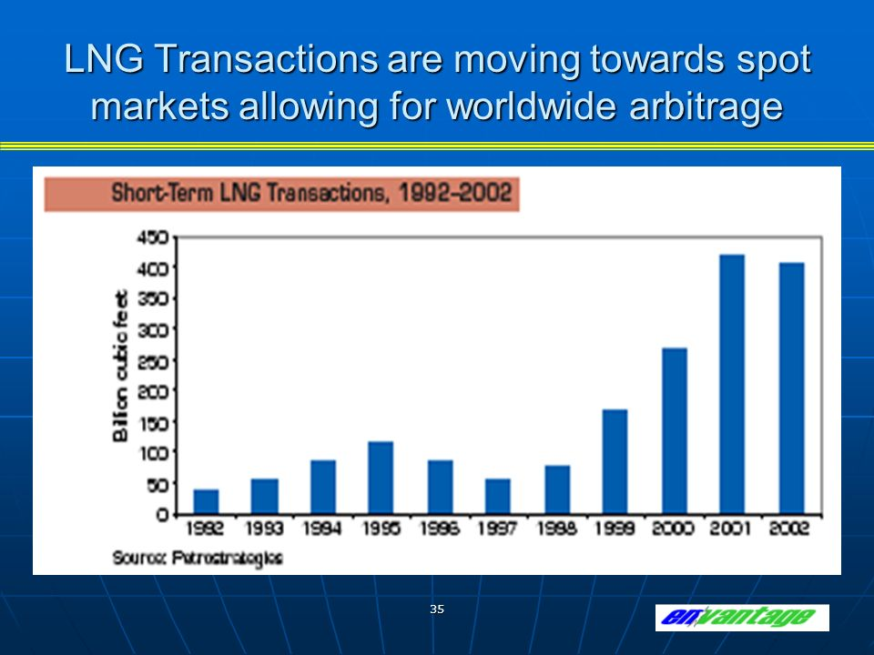 35 LNG Transactions are moving towards spot markets allowing for worldwide arbitrage