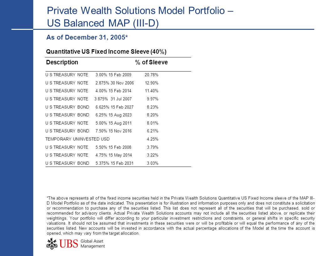 Private Wealth Solutions Model Portfolio – US Balanced MAP (III-D) *The above represents all of the fixed income securities held in the Private Wealth Solutions Quantitative US Fixed Income sleeve of the MAP III- D Model Portfolio as of the date indicated.