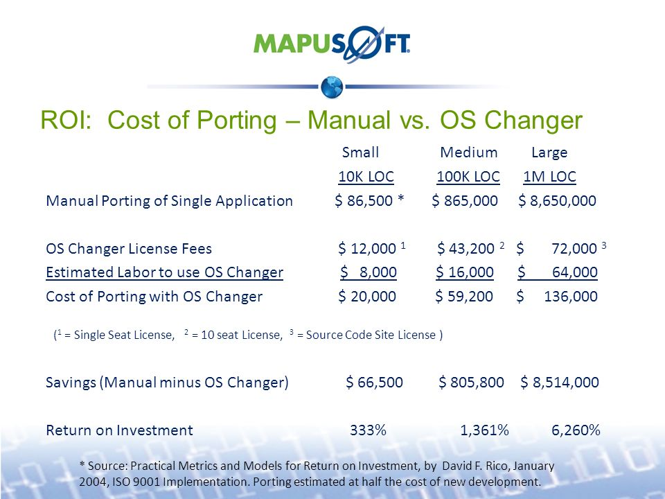 ROI: Cost of Porting – Manual vs.