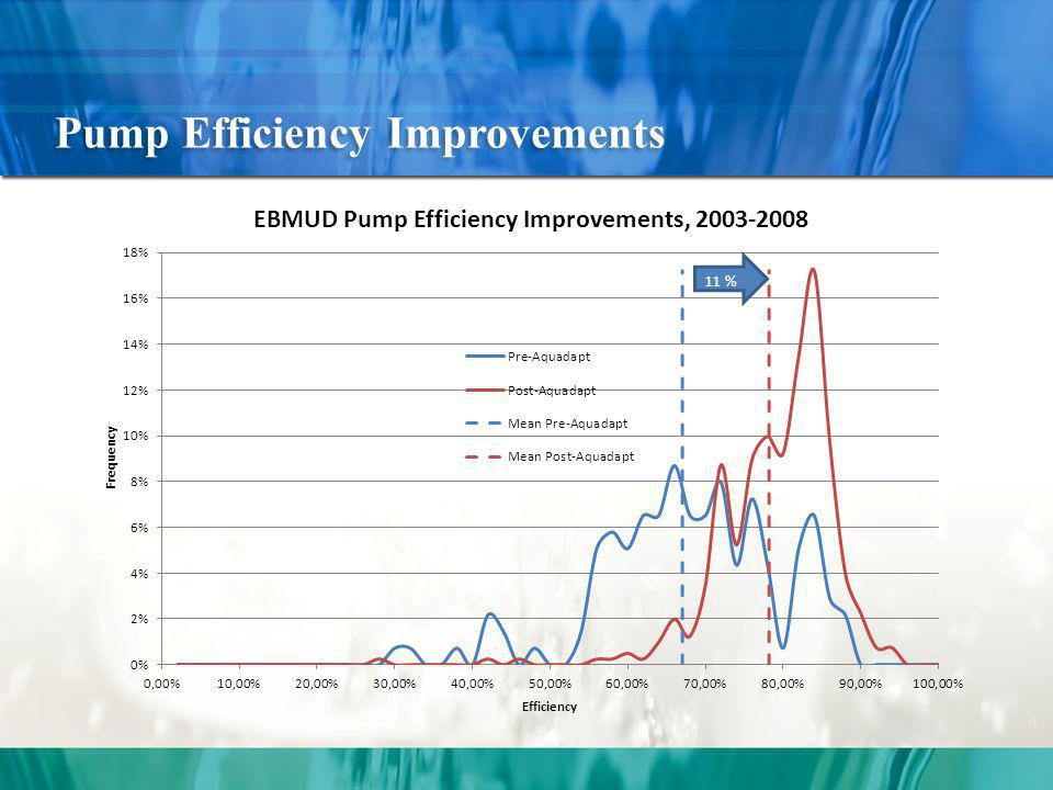 Pump Efficiency Improvements