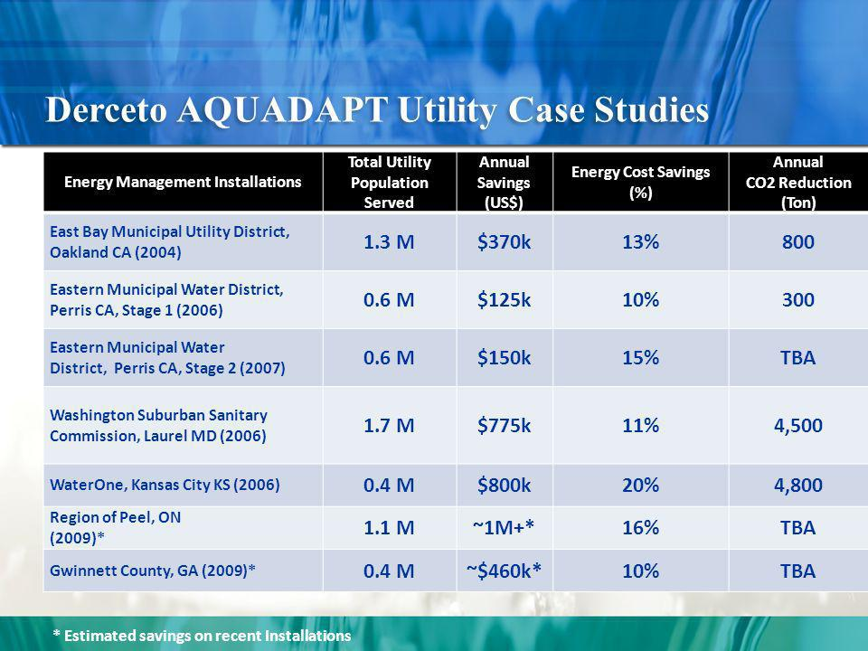 Derceto AQUADAPT Utility Case Studies Energy Management Installations Total Utility Population Served Annual Savings (US$) Energy Cost Savings (%) Annual CO2 Reduction (Ton) East Bay Municipal Utility District, Oakland CA (2004) 1.3 M$370k13%800 Eastern Municipal Water District, Perris CA, Stage 1 (2006) 0.6 M$125k10%300 Eastern Municipal Water District, Perris CA, Stage 2 (2007) 0.6 M$150k15%TBA Washington Suburban Sanitary Commission, Laurel MD (2006) 1.7 M$775k11%4,500 WaterOne, Kansas City KS (2006) 0.4 M$800k20%4,800 Region of Peel, ON (2009)* 1.1 M~1M+*16%TBA Gwinnett County, GA (2009)* 0.4 M~$460k*10%TBA * Estimated savings on recent Installations