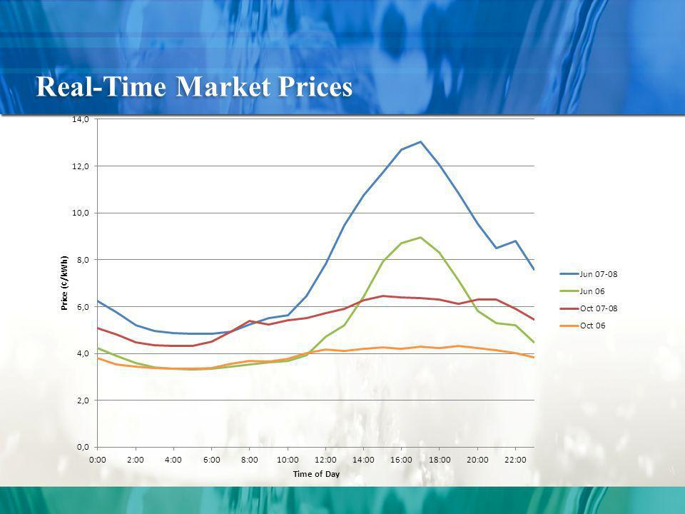 Real-Time Market Prices
