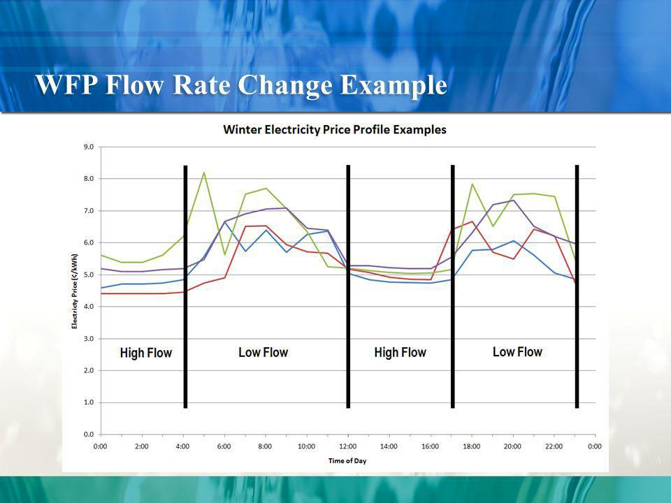 WFP Flow Rate Change Example