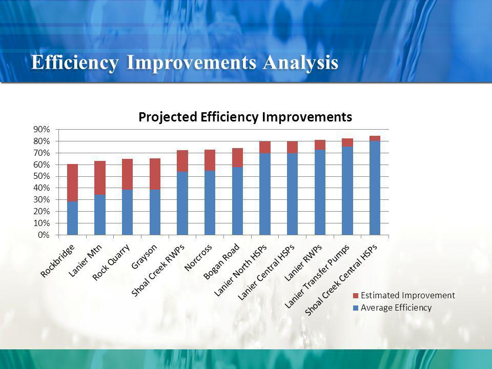 Efficiency Improvements Analysis