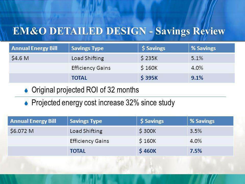 EM&O DETAILED DESIGN - Savings Review Original projected ROI of 32 months Projected energy cost increase 32% since study Annual Energy BillSavings Type $ Savings% Savings $4.6 MLoad Shifting$ 235K5.1% Efficiency Gains$ 160K4.0% TOTAL$ 395K9.1% Annual Energy BillSavings Type $ Savings% Savings $6.072 MLoad Shifting$ 300K3.5% Efficiency Gains$ 160K4.0% TOTAL$ 460K7.5%