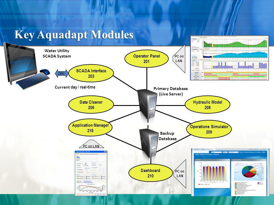Key Aquadapt Modules Water Utility SCADA System PC on LAN Application Manager 218 PC on LAN Dashboard 210 OPC Current day / real-time Data Cleaner 206 SCADA Interface 203 PC on LAN Operator Panel 201 Operations Simulator 209 Hydraulic Model 208 Primary Database (Live Server) Backup Database