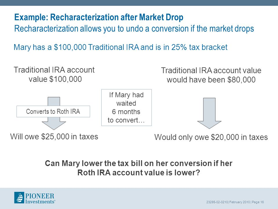 23285-02-0210| February 2010 | Page 16 Example: Recharacterization after Market Drop Recharacterization allows you to undo a conversion if the market drops Traditional IRA account value $100,000 Will owe $25,000 in taxes Converts to Roth IRA Traditional IRA account value would have been $80,000 Would only owe $20,000 in taxes Can Mary lower the tax bill on her conversion if her Roth IRA account value is lower.