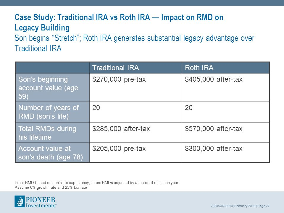 23285-02-0210| February 2010 | Page 27 Case Study: Traditional IRA vs Roth IRA Impact on RMD on Legacy Building Son begins Stretch; Roth IRA generates substantial legacy advantage over Traditional IRA Traditional IRARoth IRA Sons beginning account value (age 59) $270,000 pre-tax$405,000 after-tax Number of years of RMD (sons life) 20 Total RMDs during his lifetime $285,000 after-tax$570,000 after-tax Account value at sons death (age 78) $205,000 pre-tax$300,000 after-tax Initial RMD based on sons life expectancy; future RMDs adjusted by a factor of one each year.