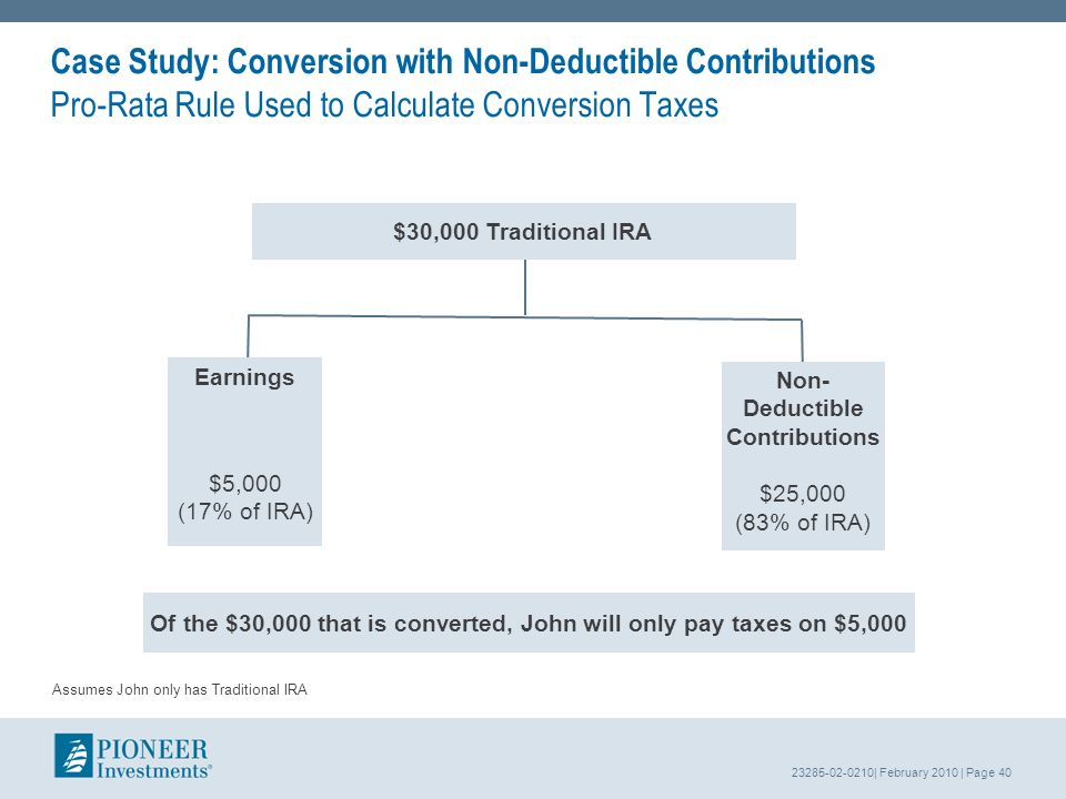 23285-02-0210| February 2010 | Page 40 Case Study: Conversion with Non-Deductible Contributions Pro-Rata Rule Used to Calculate Conversion Taxes Earnings $5,000 (17% of IRA) Non- Deductible Contributions $25,000 (83% of IRA) $30,000 Traditional IRA Of the $30,000 that is converted, John will only pay taxes on $5,000 Assumes John only has Traditional IRA