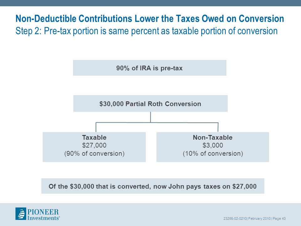 23285-02-0210| February 2010 | Page 43 Non-Deductible Contributions Lower the Taxes Owed on Conversion Step 2: Pre-tax portion is same percent as taxable portion of conversion Taxable $27,000 (90% of conversion) Non-Taxable $3,000 (10% of conversion) $30,000 Partial Roth Conversion 90% of IRA is pre-tax Of the $30,000 that is converted, now John pays taxes on $27,000