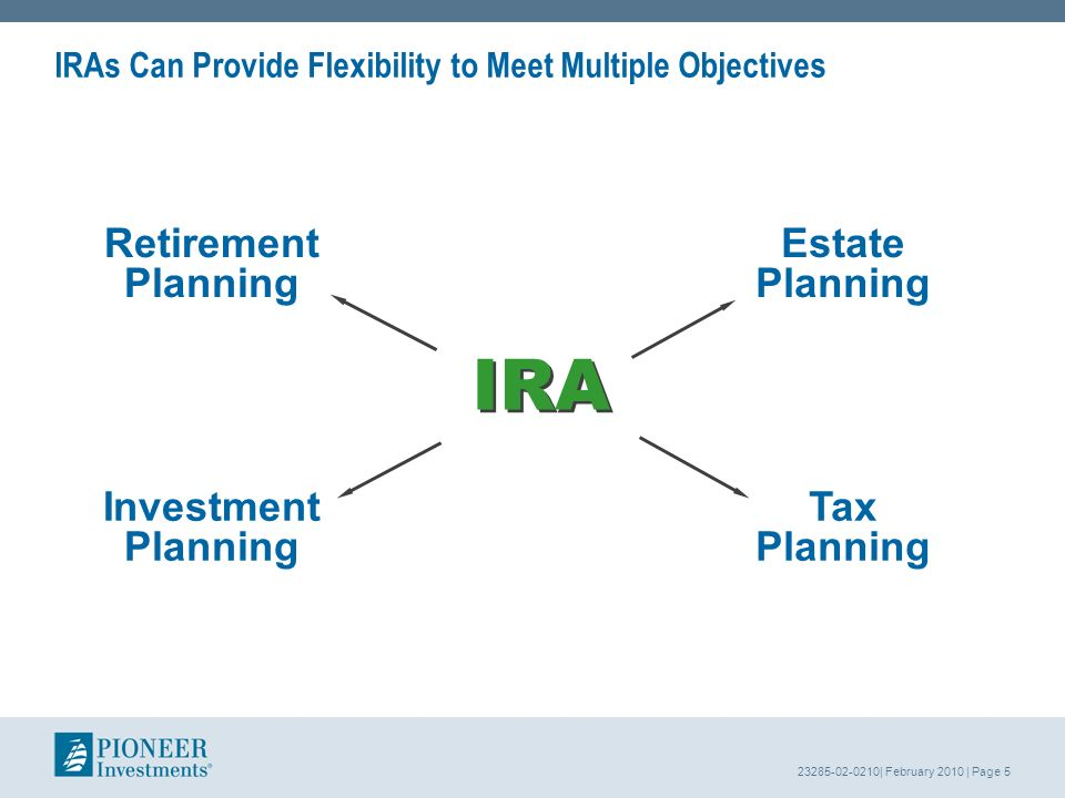 23285-02-0210| February 2010 | Page 5 IRAs Can Provide Flexibility to Meet Multiple Objectives Retirement Planning Estate Planning Tax Planning Investment Planning IRA