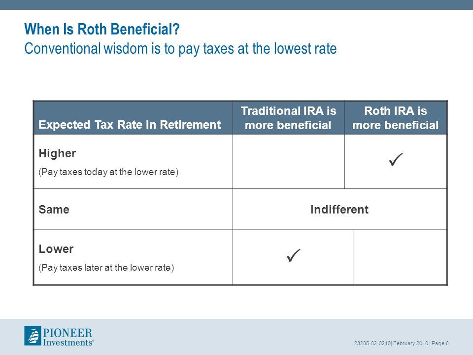 23285-02-0210| February 2010 | Page 8 Expected Tax Rate in Retirement Traditional IRA is more beneficial Roth IRA is more beneficial Higher (Pay taxes today at the lower rate) SameIndifferent Lower (Pay taxes later at the lower rate) When Is Roth Beneficial.